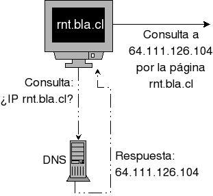 Explicación Simple funcionamiento DNS